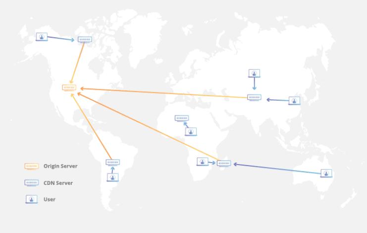 Schéma CDN content network delivery